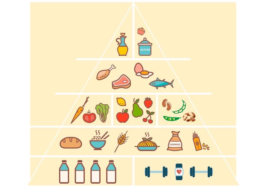 Entenda como funciona a Pirâmide Alimentar para montar o prato ideal