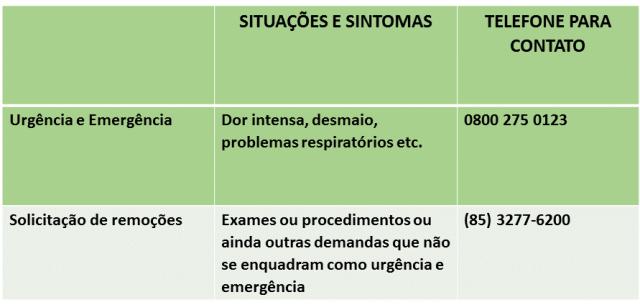 Tabela mostrando a diferença entre urgência e emergência X remoção