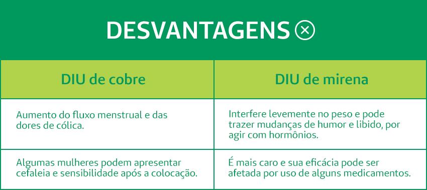 Desvantagens do DIU de cobre e do DIU de mirena