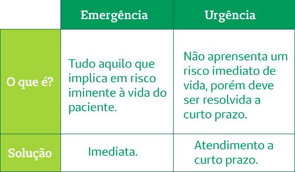 Diferença entre urgência e emergência