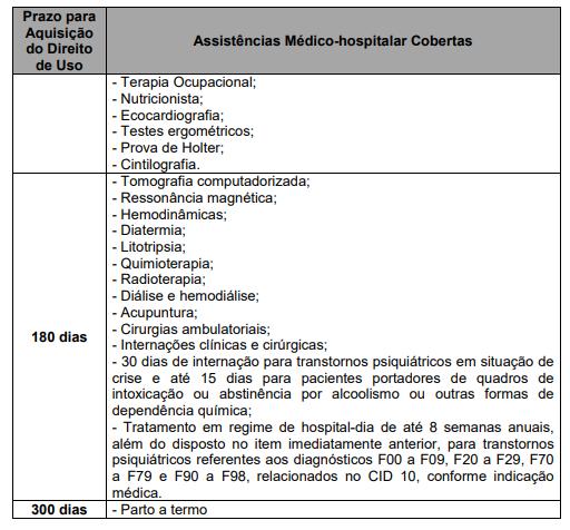 Segunda parte da tabela de assistências Médico-hospitalar cobertas pelo plano de saúde