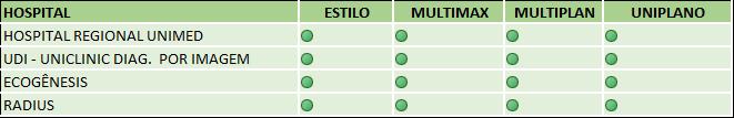 Tabela com a rede de prestadores por tipo de plano