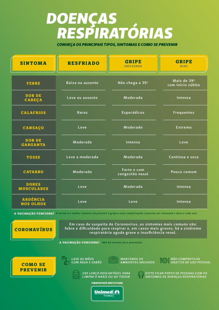 Infográfico dos principais sintomas das doenças respiratórias