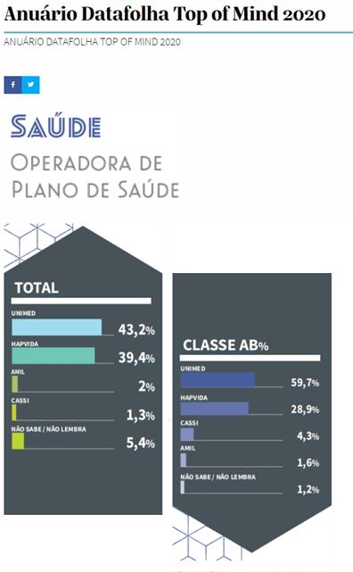 Gráfico mostrando a Unimed Fortaleza na liderança no Anuário Datafolha Top of Mind 2020