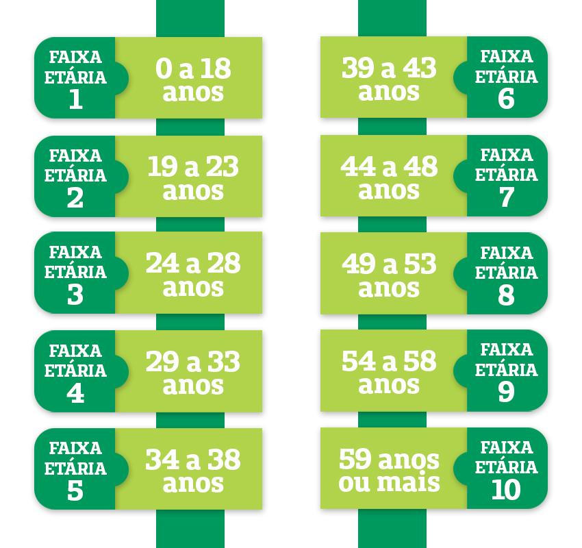 tabela reajuste por faixa etaria