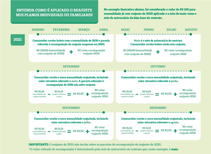 Tabela de Reajuste Anual da ANS 2021